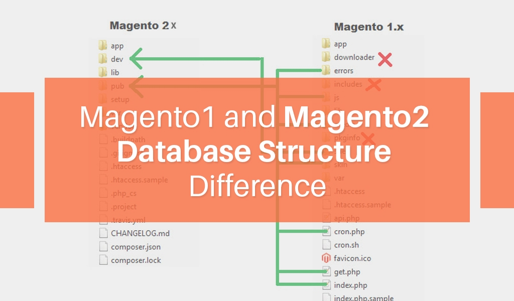 Magento1-and-Magento2-Database-Structure-Difference