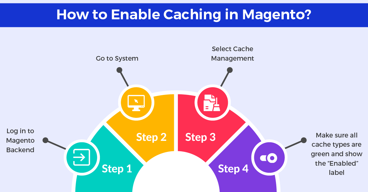 enable caching in Magento