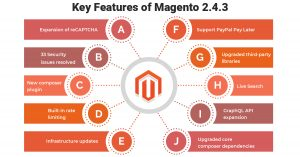 Magento 2.4.3 Features